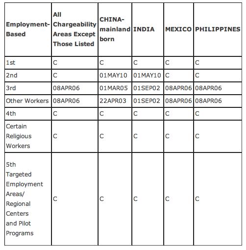 Employment visa bull april 2012.png