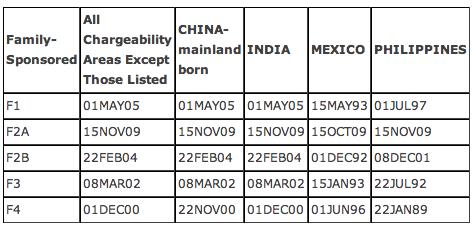 Visa Bultn May 2012 FAM.png