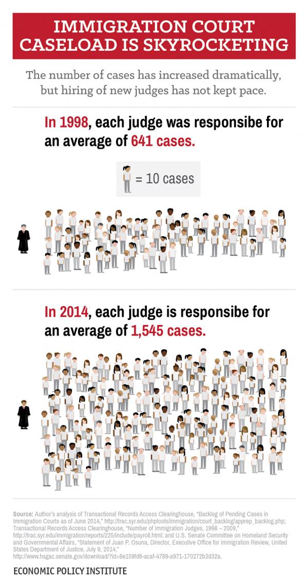 Immigration Court Caseload Skyrocketing