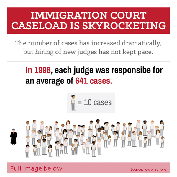 Immigration Court Snapshot