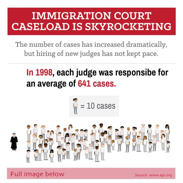 Immigration Court Snapshot
